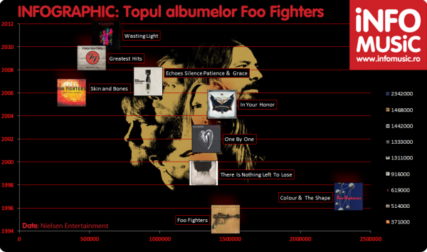 INFOGRAPHIC INFOMUSIC: Albume Foo Fighters