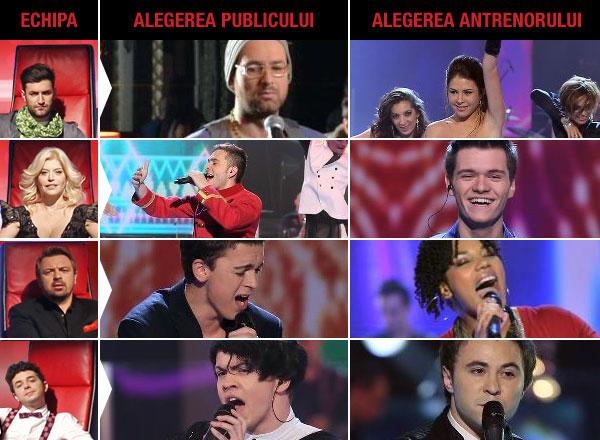 Rezultate Vocea Romaniei sezonul 2 - live-uri 2