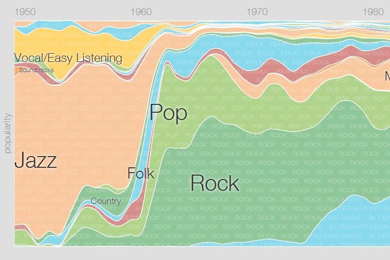 Music Timeline Google