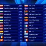 Clasamentul Eurovision 2014