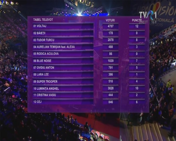 eurovision-2015-rezultate-televot