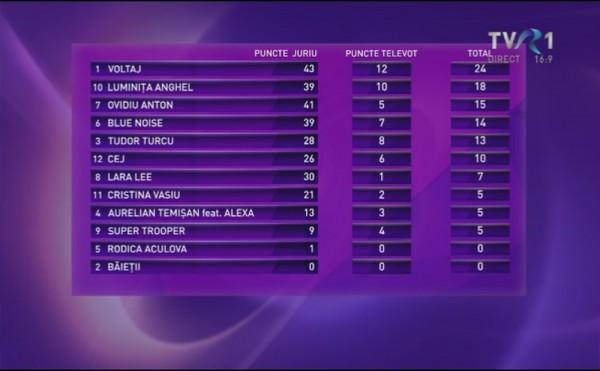 Rezultatele finalei Eurovision Romania 2015