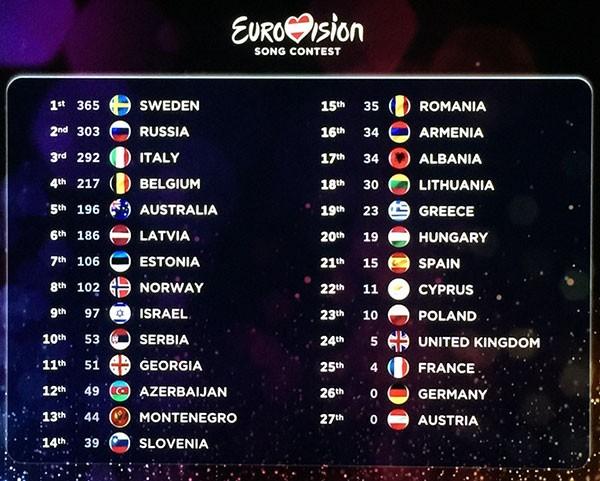 Clasamentul final Eurovision 2015