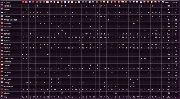 Tabela punctajelor înregistrare la Eurovision 2015