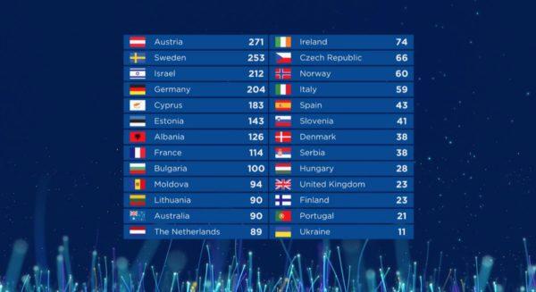 Clasamentul Eurovision 2018