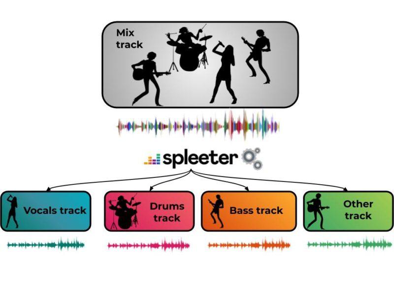 Deezer Spleeter tool izolare voce