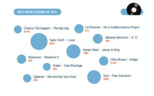 Cele mai cautate albume muzicale Internet 2019